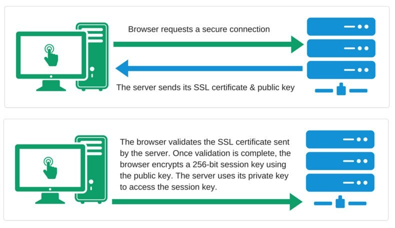 how-ssl-works