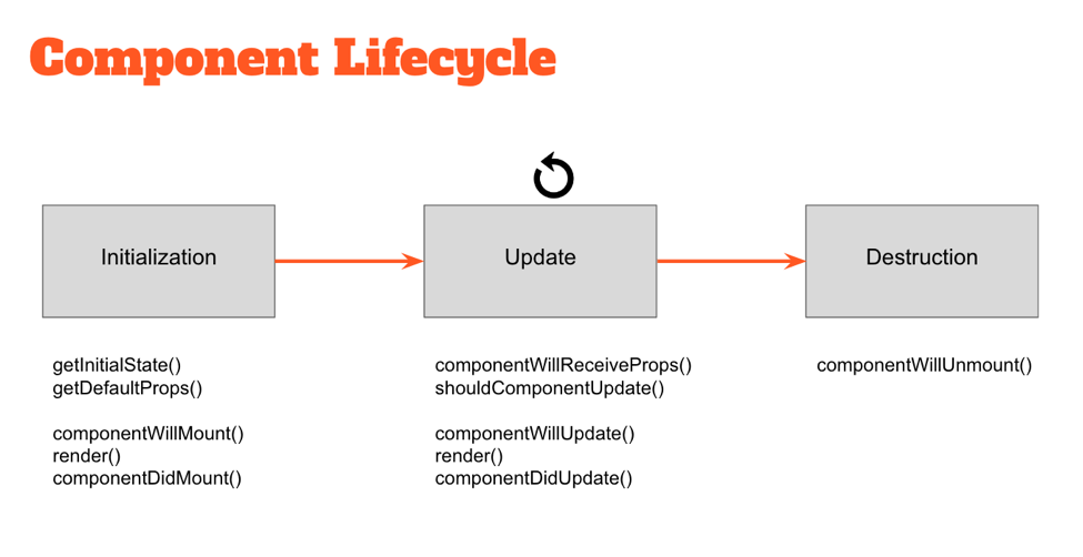 React Lifecycle Diagram