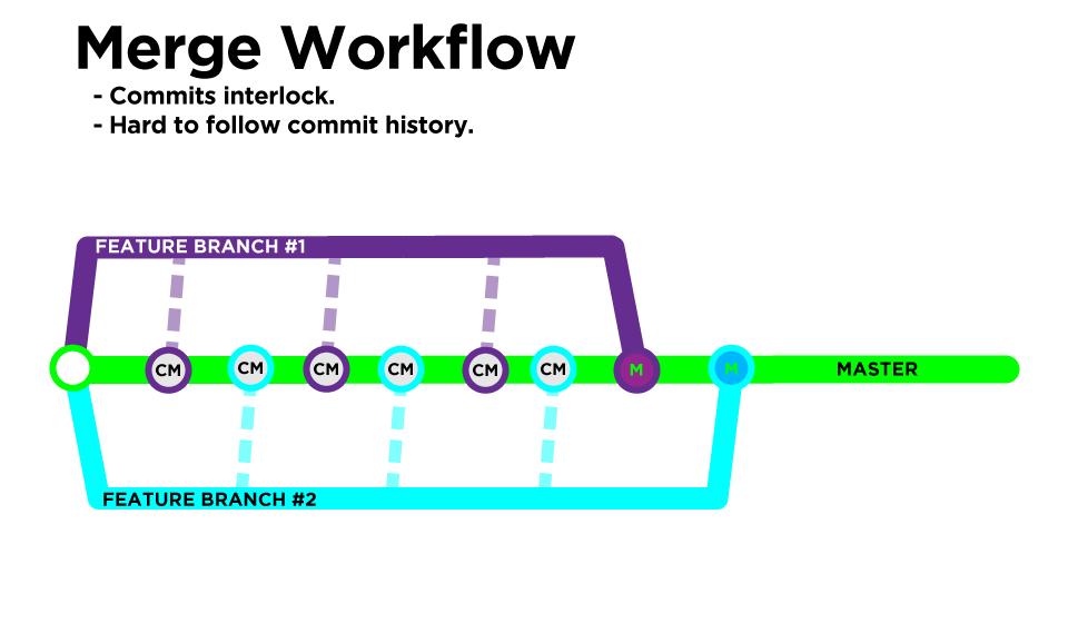 Git Workflow - Merge vs  Rebase - Front-End Engineering